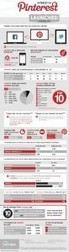#PInterest Stats in Infographic | Communication, Marketing and Social Media | Scoop.it