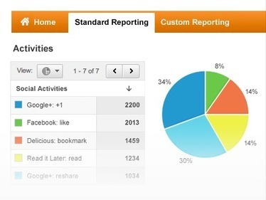 Social Media Measurement With Google Analytics – Google Analytics | Social Media Tips | Scoop.it