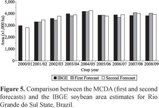 Pesquisa Agropecuária Brasileira - Estimativa de áreas de cultivo de soja por meio de dados Modis/Evi | Remote Sensing News | Scoop.it