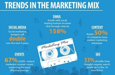 20 Marketing Statistics That Will Drive 2014 [INFOGRAPHIC] | JFC75 | Scoop.it