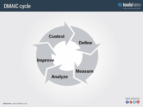 Management theories and methods page 6 scoop dmaic problem solving sixsigma toolshero ccuart Images