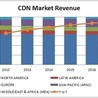 CDN Market