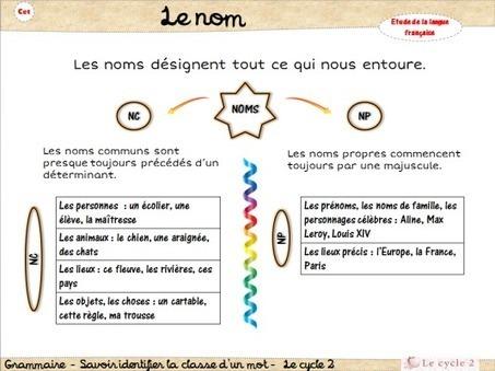 Lecon Noms Communs Noms Propres In Apres L Ecole Lecycle2 Scoop It