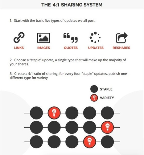 How to Create a Social Media Marketing Plan From Scratch | sabkarsocialmediaInfographics | Scoop.it