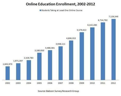 Americans' Trust in Online Education Grows for Third Consecutive Year | NEWS.GNOM.ES | Online Education | Scoop.it