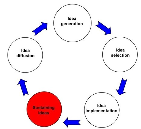 Can big & small companies innovate? | New Ideas ☼ Innovative Thinking | Scoop.it