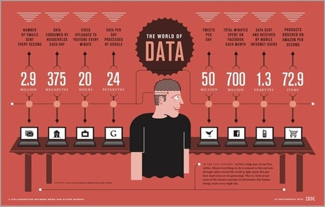 The Undeniable Power of Data Visualization and Infographics | Web information Specialist | Scoop.it