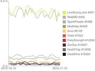 La App sobre Salud más popular por país | eSalud Social Media | Scoop.it