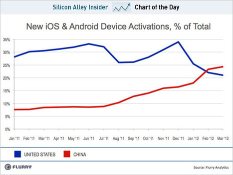 CHART OF THE DAY: Android And iOS Activations Are Bigger In China Than The U.S. | Entrepreneurship, Innovation | Scoop.it