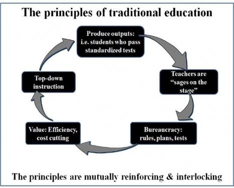 The Single Best Idea for Reforming K-12 Education - Forbes | Aprendizagem Espontânea | Scoop.it