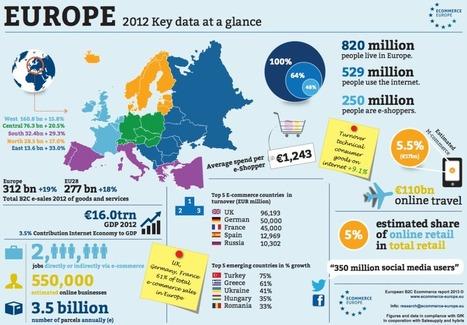 Etat des lieux du e-commerce en Europe | Social Business strategies | Scoop.it