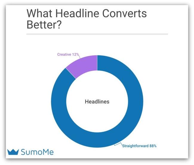 Why Writing Creative Headlines Hurt Conversions: What We Learned Analyzing 150,000 Opt-Ins - SumoMe | Redacción de contenidos, artículos seleccionados por Eva Sanagustin | Scoop.it