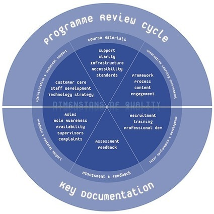 Framework for assuring quality in distance learning courses   Design Revoluton   Scoop.it