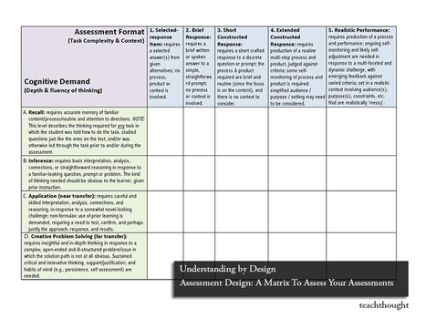 Assessment Design: A Matrix To Assess Your Assessments | APRENDIZAJE | Scoop.it