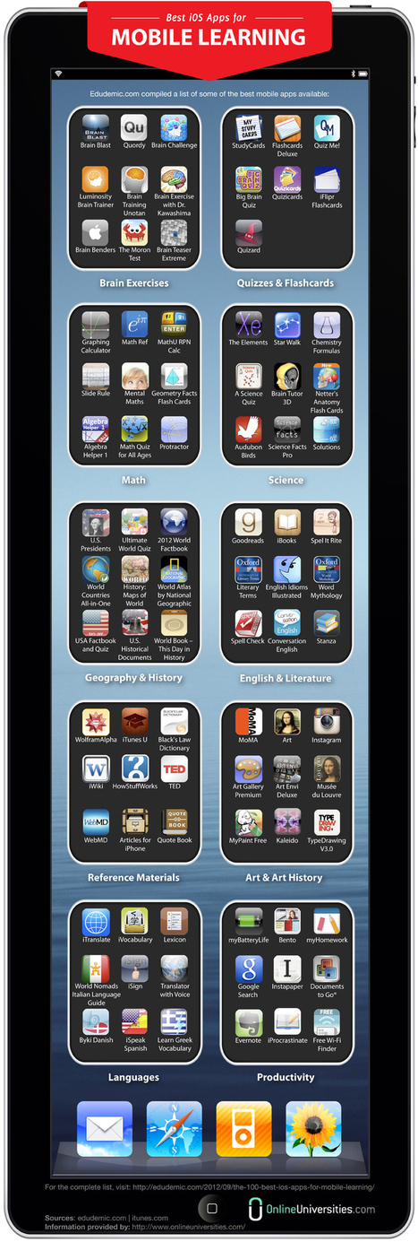 88 Best iOS Apps For Mobile Learning [Infographic] | Business and Economics: E-Learning and Blended Learning | Scoop.it