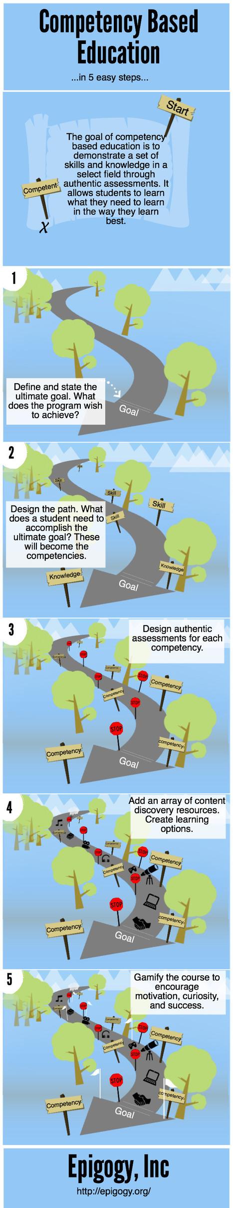 [Infografía] Competency Based Education visuall... | Educ8 Tech | Scoop.it