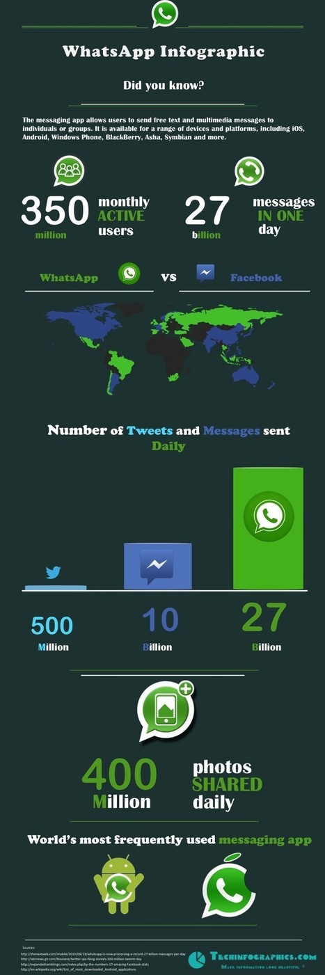 WhatsApp Infographic 2013 - WhatsApp vs Facebook and Twitter | ~Sharing is Caring~ | Scoop.it