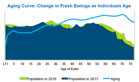 NPD: Younger consumers eating more fresh food | Food News | Scoop.it