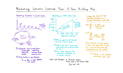 Marketing Lessons Learned from 16 Years of Building  - Whiteboard Friday | Digital Marketing Trends | Scoop.it