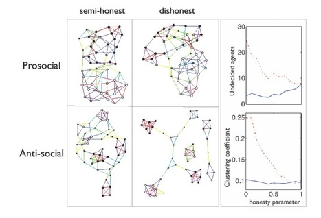 Simulations Reveal How White Lies Glue Society Together And Black Lies Create Diversity | MIT Technology Review | Teacher Tools and Tips | Scoop.it
