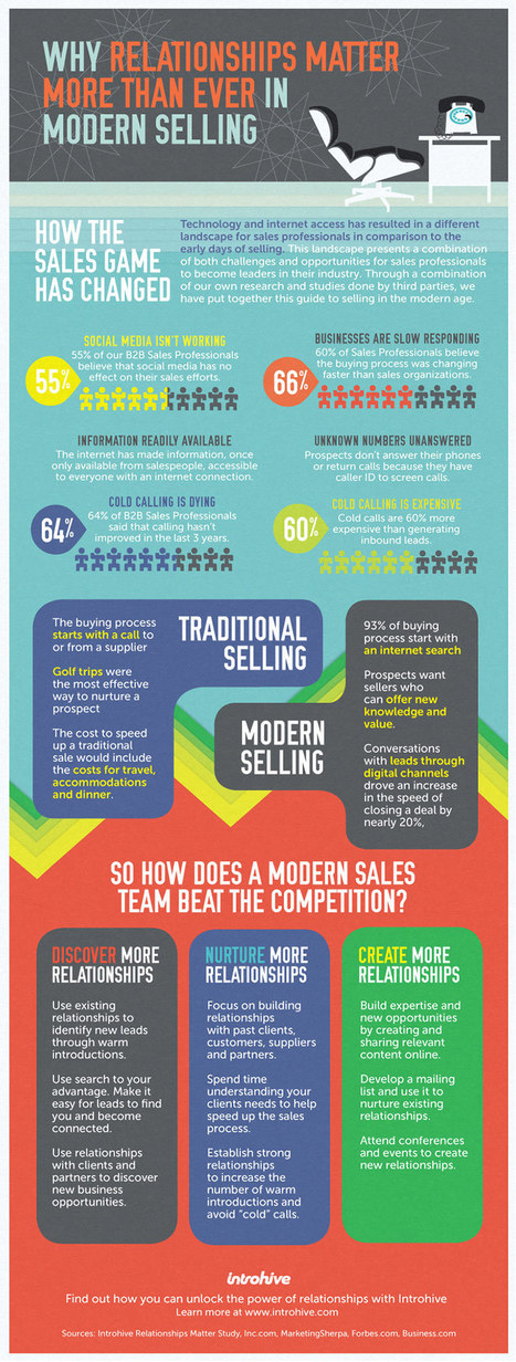 Why Relationships Matter More Than Ever in Social Selling | Daily SMART Marketing | Scoop.it