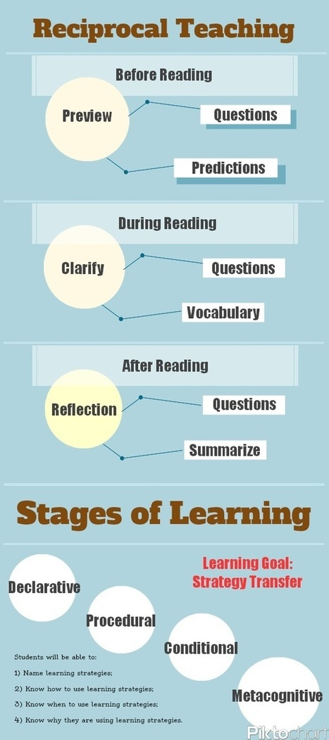 Do You Know The 4 Stages Of Learning? - Edudemic   infographics   Scoop.it