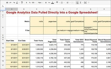 7 Time-Saving Google Analytics Custom Reports | Web 2.0 Tools and Apps | Scoop.it