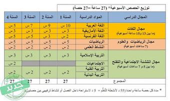 هذه أهم التغييرات التي جاء بها المشروع الجديد الصادر عن مديرية المناهج | formation des enseignants maroc | Scoop.it