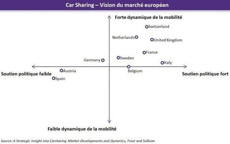 Ecomobilité : plus qu'une mode, un vrai business | Consommation Collab | Scoop.it