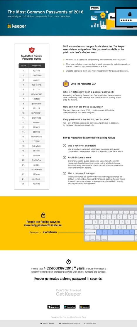 #Sécurité: Les pires mots de passe 2016 – Le classement est publié ! | #Security #InfoSec #CyberSecurity #Sécurité #CyberSécurité #CyberDefence & #DevOps #DevSecOps | Scoop.it