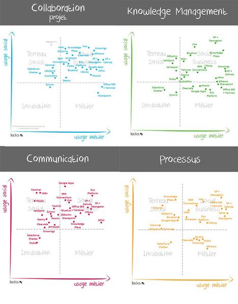 La communication interne 2.0 ou comment développer l'intelligence collective   Formation entreprise RSE   Scoop.it