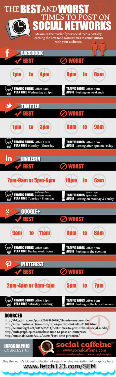 The Best (And Worst) Times To Post To Twitter, Facebook, Pinterest, And Google+ [INFOGRAPHIC] - AllTwitter | Your Social Media Success | Scoop.it