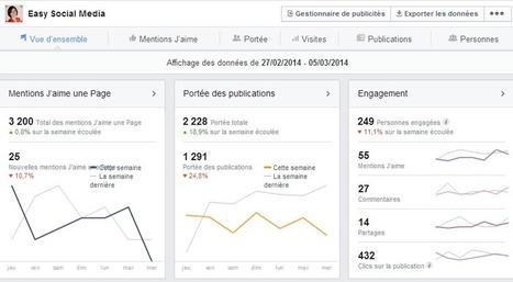 Statistique Facebook : les 6 stats les plus importantes à suivre   Facebook pour les entreprises   Scoop.it