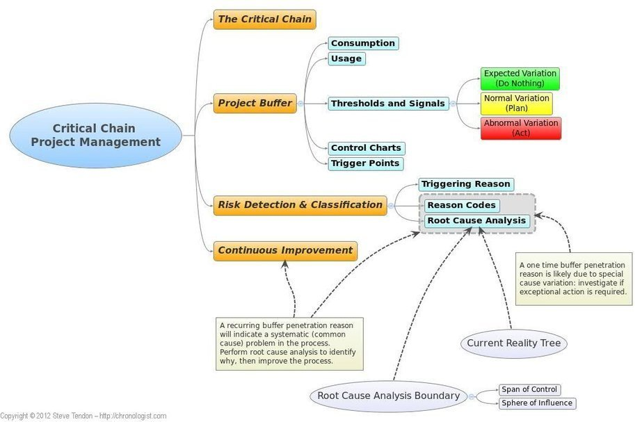 critical chain project management a report I want to fully learn about critical chain project management in scheduling construction projects i've gone through many videos and journals.