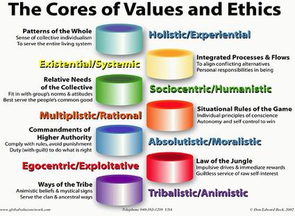 Professional Ethics for Educators | Social Entrepreneur | Scoop.it
