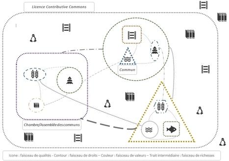 La Licence Contributive Commons ? | Presse en vrac | Scoop.it