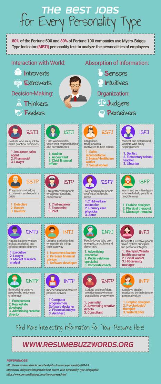 Le MBTI en 1 infographie !   Les infographies !   Scoop.it