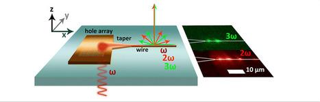 Harmonics Generation by Surface Plasmon Polaritons on Single Nanowires - ACS Photonics (ACS Publications)   Daily Newspaper   Scoop.it