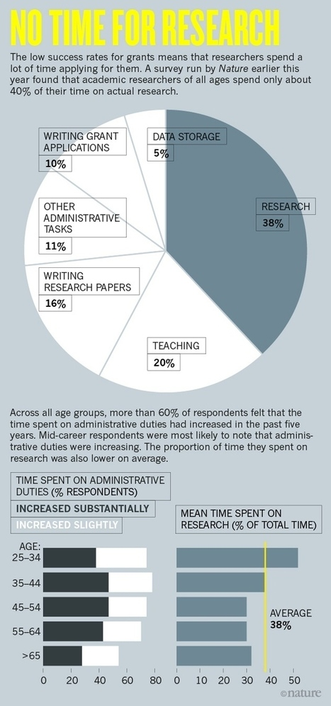 Young scientists under pressure: what the data show   Higher Education and academic research   Scoop.it