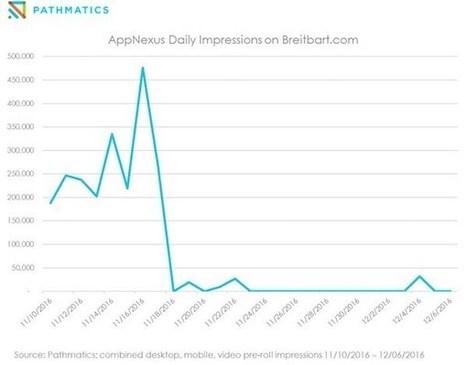 Google still fuels fake-news websites through its complex web - Digiday | Content Marketing Observatory | Scoop.it