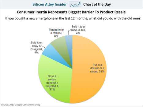 CHART OF THE DAY: What Happens To Old Smartphones | Entrepreneurship, Innovation | Scoop.it