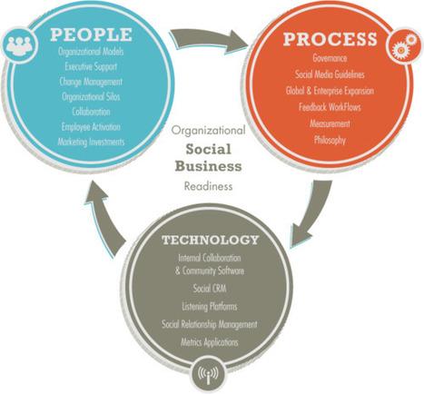 What is Social Business? Hint: It is NOT Social Media | BloomDesk | Scoop.it