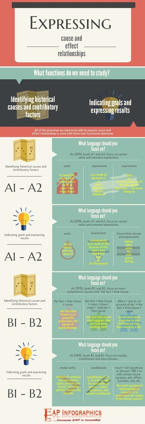 EAP Infographics   ...because EAP is beautiful!   Teaching Tefl   Scoop.it