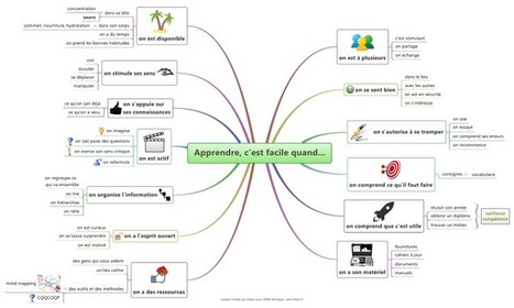 Apprendre, c'est facile quand... mind map | Edu-mindmaps | Scoop.it