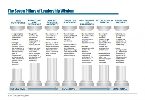 Leadership Wisdom and the Perspective of Time | Leadership Online | Scoop.it