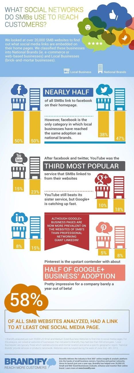 [Médias sociaux] Quels médias sociaux les PME utilisent-elles pour atteindre leurs clients | Communication - Marketing - Web_Mode Pause | Scoop.it