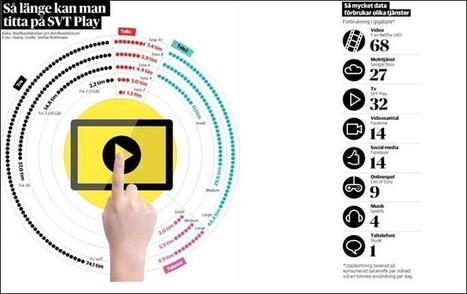 Snabbt slut på mobilt surf när operatörerna snålar | IT-Lyftet & IT-Piloterna | Scoop.it