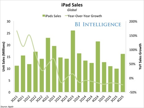 Amidst declining tablet sales, Apple is prepping the 'iPad Air 3'. | Is the iPad a revolution? | Scoop.it