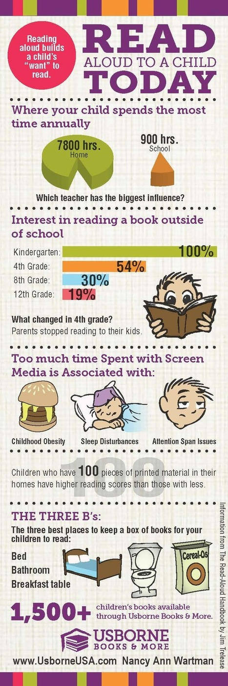 Raise a Reader Infogram | Creating Readers & Writers - Tips for Parents | Scoop.it