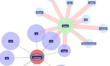 Hashtag: Seis servicios que te ayudarán a sacarle partido   MediosSociales   Scoop.it